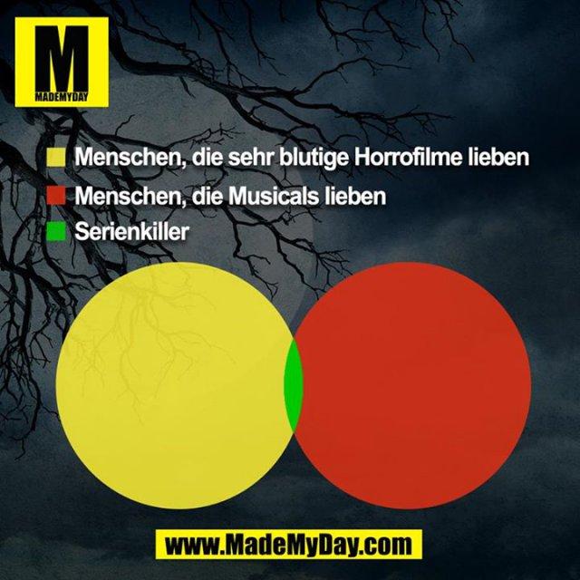 Menschen, die sehr blutige Horrorfilme lieben<br /> Menschen, die Musicals lieben<br /> Serienkiller