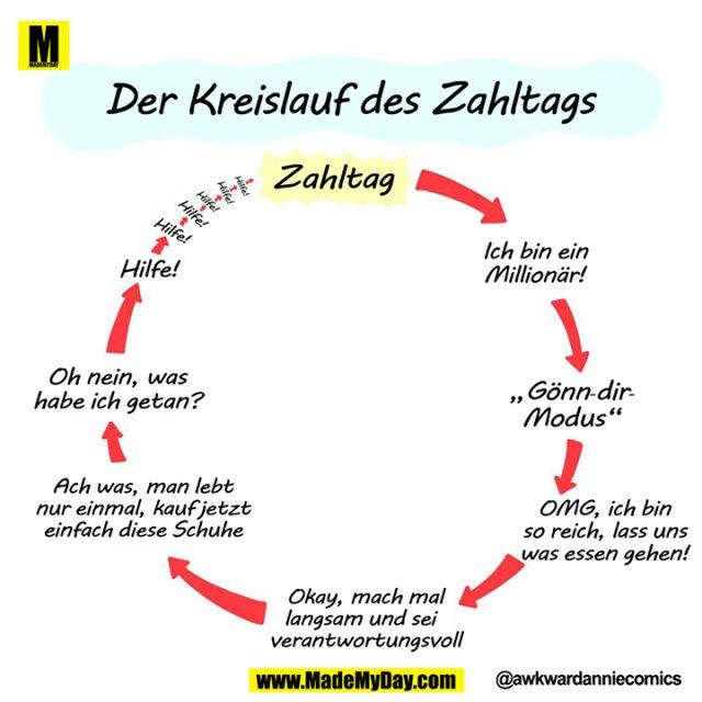 Der Kreislauf des Zahltags